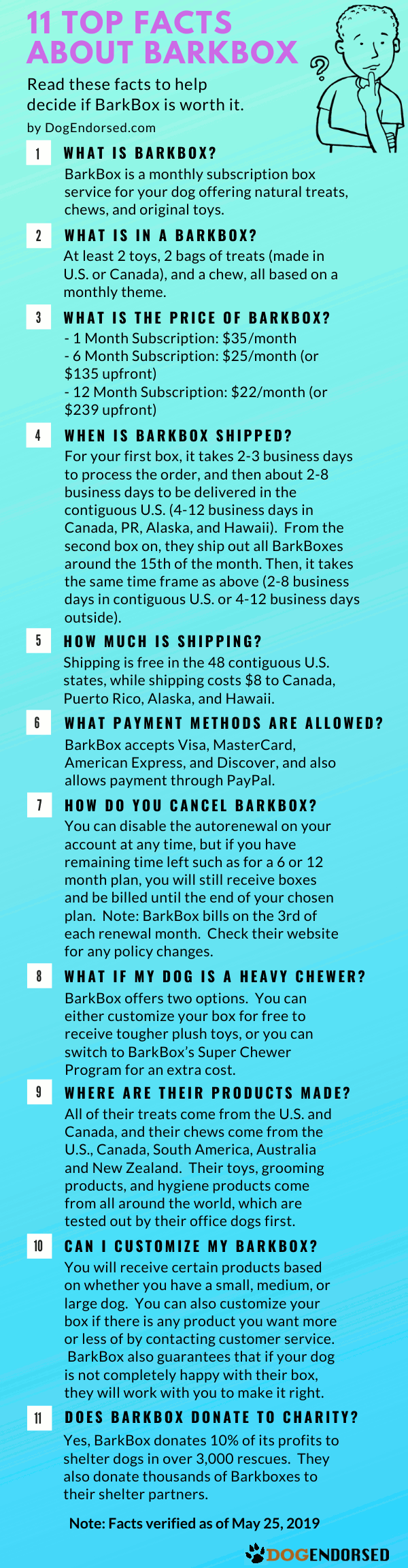 Infographic with text stating the top 11 facts about BarkBox