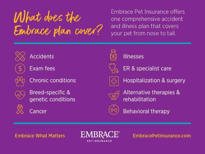 List of coverage under the Embrace Pet Insurance plan